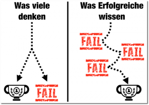 Fail Grafik
